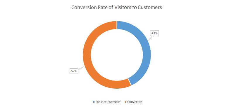 pokemon go lure marketing conversion rate