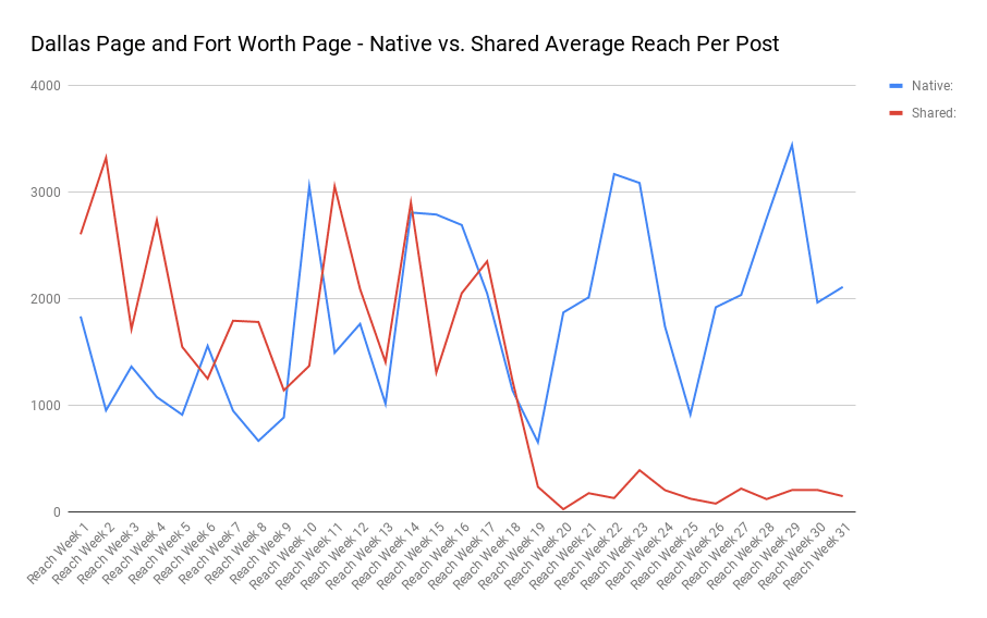 average reach per post native vs. shared content on a facebook page