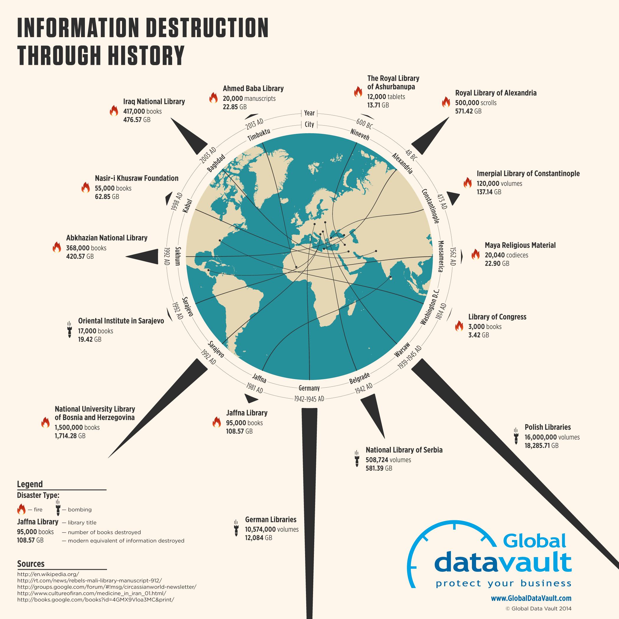 information-destruction-through-history-infographic