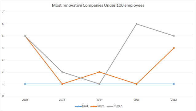 most innovative american business awards average winners each year