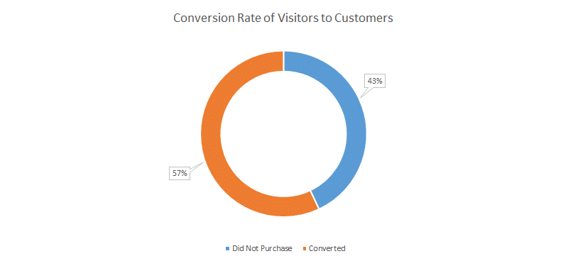 pokemon go lure marketing conversion rate