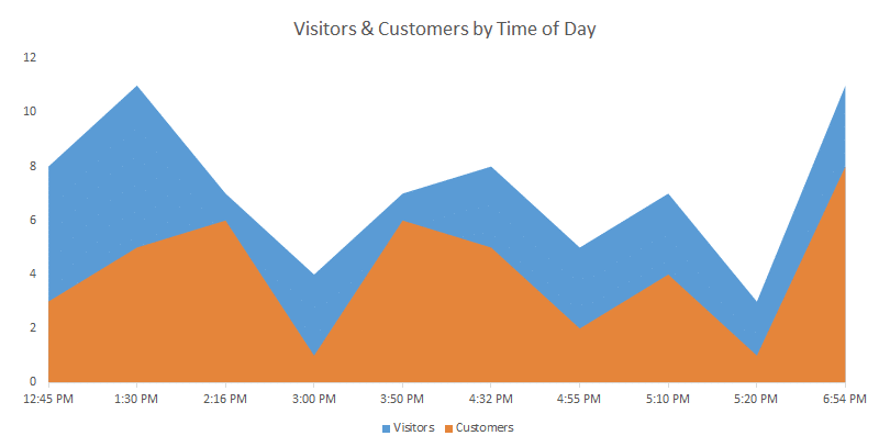 Here we see only the game playing visitors and customers during the time period when the store was open and lures were being used. This combines time data from both Saturday and Sunday.