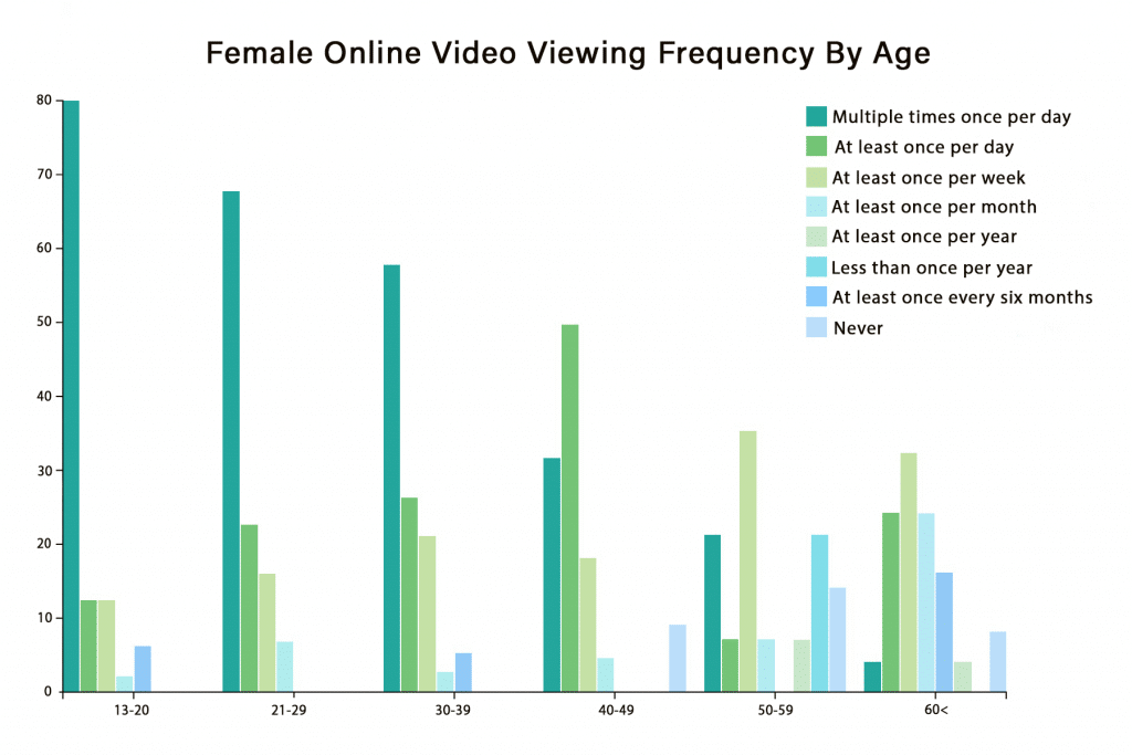 female online video viewing frequency