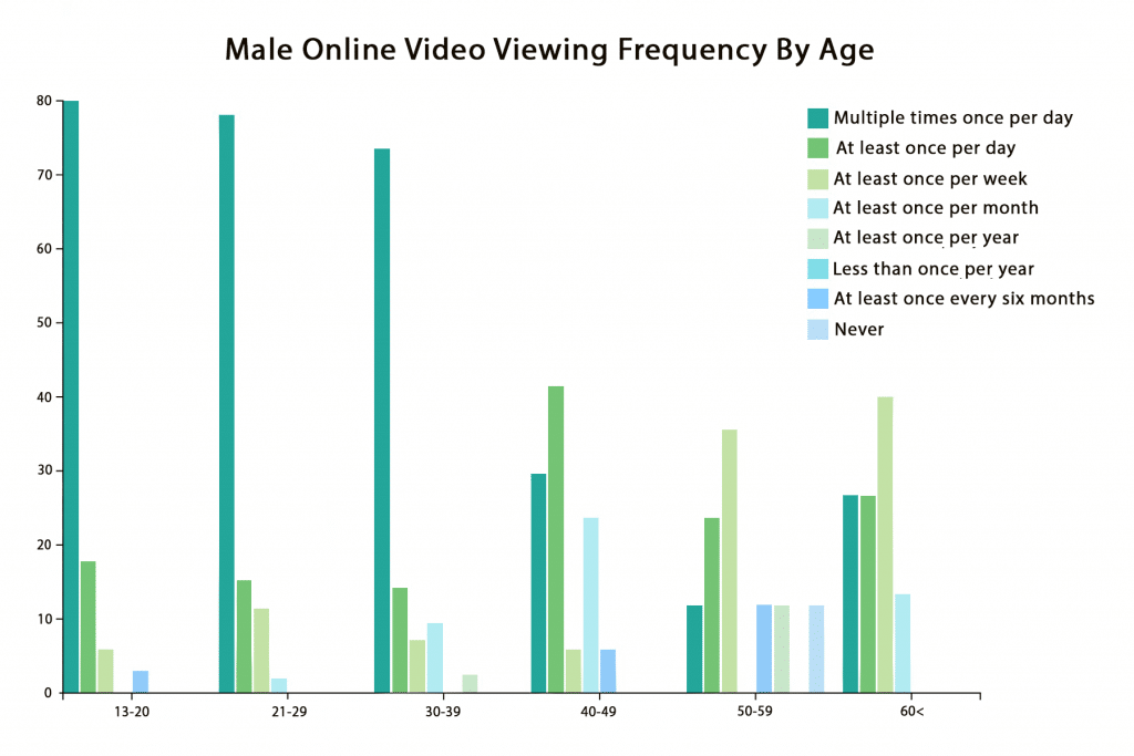 male online video viewing frequency